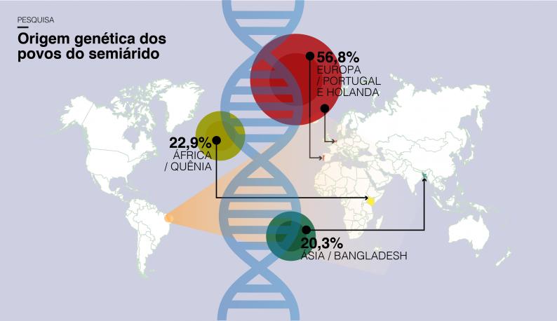 Mapa com a origem dos genes da região: Europa, África e Ásia (Ilustração: Felipe Goes/UFC)