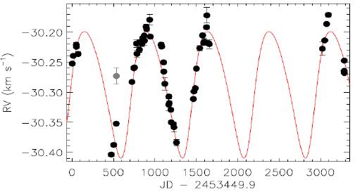 A figura representa a série temporal da variação da velocidade radial (RV, medida em quilômetros por segundo). Os pontos pretos são a smedidas feitas pelo espectrômetro HARPS, acoplado em um telescópio de 3,6 metros no ESO/Chile. Em vermelho, é destacada a curva segundo a lei de Kepler para a órbita dos planetas. Com ela é possível estimar a perturbação provocada pela exoplaneta (Foto: Reprodução/Daniel Brito de Freitas)