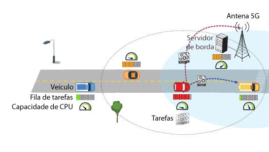 Ilustração de carros em uma estrada explicando como funciona o método
